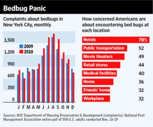 Bed Bug Stats from WSJ
